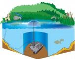Heissner Podvodní filtrace sada efekt. čerpadlo 2000 l/h, UV
